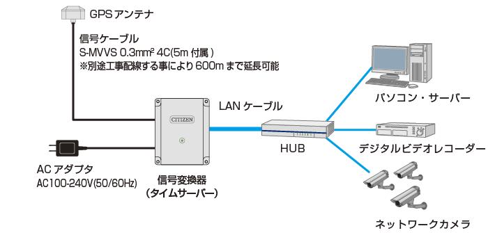シチズンGPSタイムサーバー TSV-300G